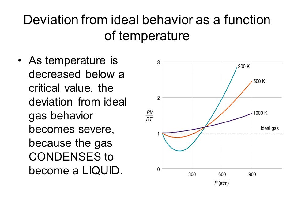 Deviation from ideal behavior as a function of temperature As temperature is decreased below a critical value, the deviation from ideal gas behavior becomes severe, because the gas CONDENSES to become a LIQUID.