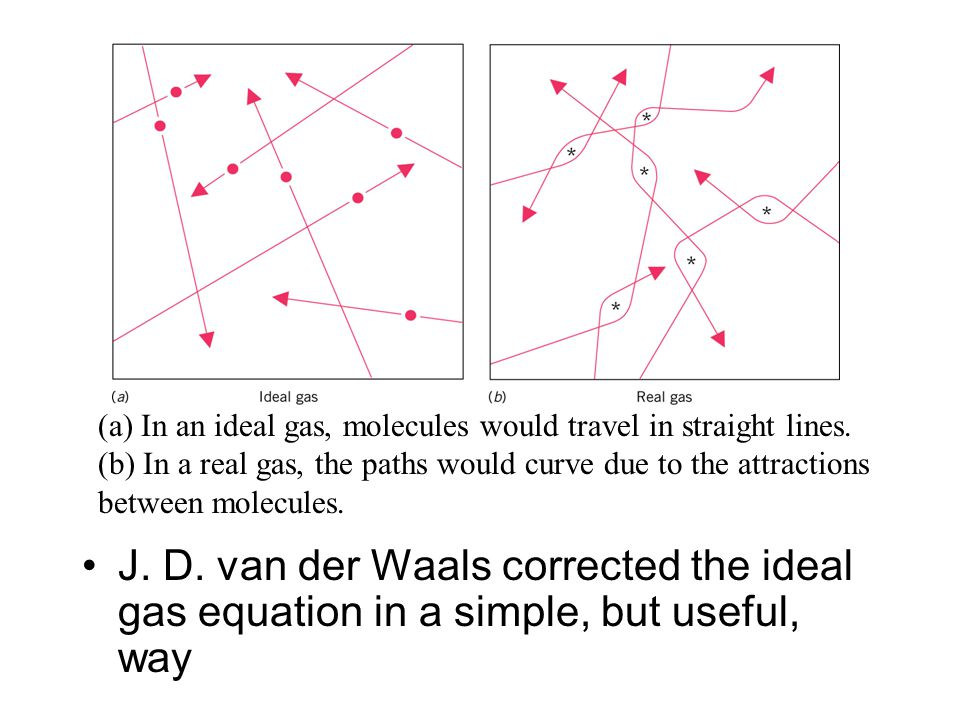 J. D. van der Waals corrected the ideal gas equation in a simple, but useful, way (a) In an ideal gas, molecules would travel in straight lines. (b) I