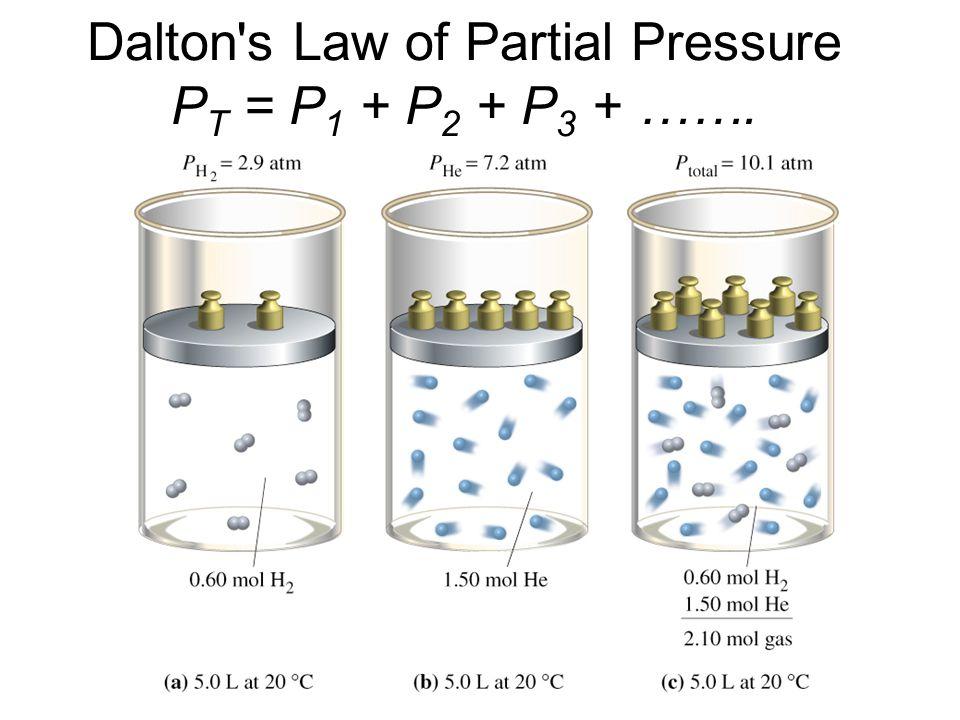 Dalton s Law of Partial Pressure P T = P 1 + P 2 + P 3 + …….
