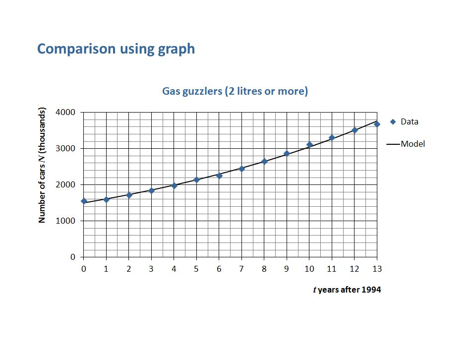 Comparison using graph