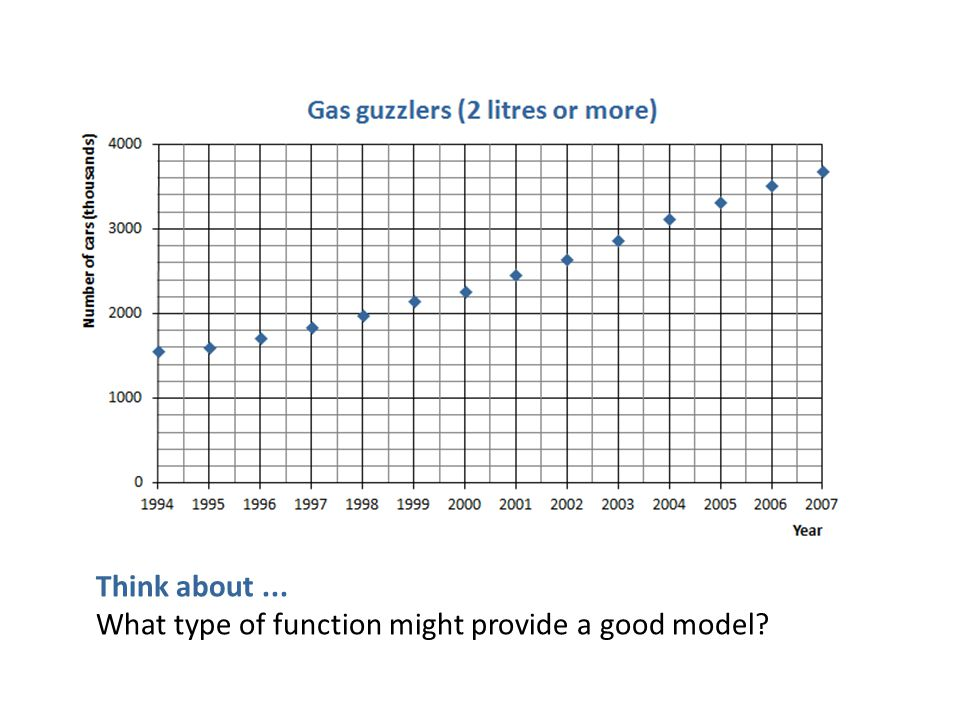 Think about... What type of function might provide a good model?