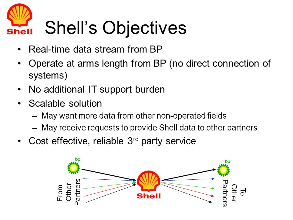 Shells Objectives Real-time data stream from BP Operate at arms length from BP (no direct connection of systems) No additional IT support burden Scalable solution –May want more data from other non-operated fields –May receive requests to provide Shell data to other partners Cost effective, reliable 3 rd party service From Other Partners To Other Partners