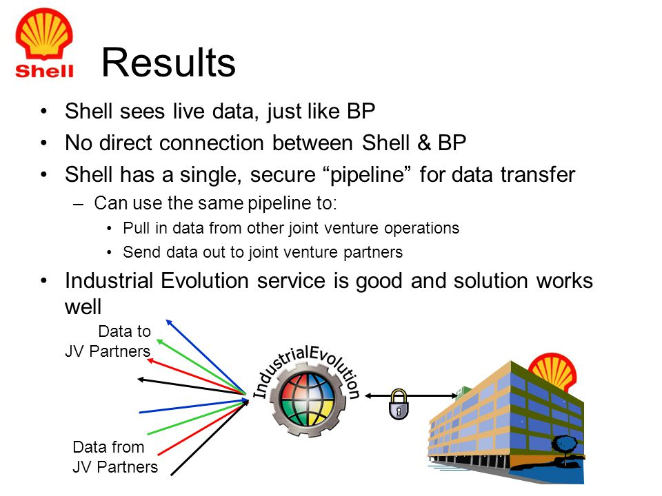 Results Shell sees live data, just like BP No direct connection between Shell & BP Shell has a single, secure pipeline for data transfer –Can use the same pipeline to: Pull in data from other joint venture operations Send data out to joint venture partners Industrial Evolution service is good and solution works well Data from JV Partners Data to JV Partners