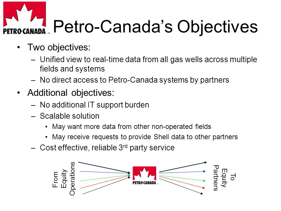 Petro-Canadas Objectives Two objectives: –Unified view to real-time data from all gas wells across multiple fields and systems –No direct access to Petro-Canada systems by partners Additional objectives: –No additional IT support burden –Scalable solution May want more data from other non-operated fields May receive requests to provide Shell data to other partners –Cost effective, reliable 3 rd party service From Equity Operations To Equity Partners
