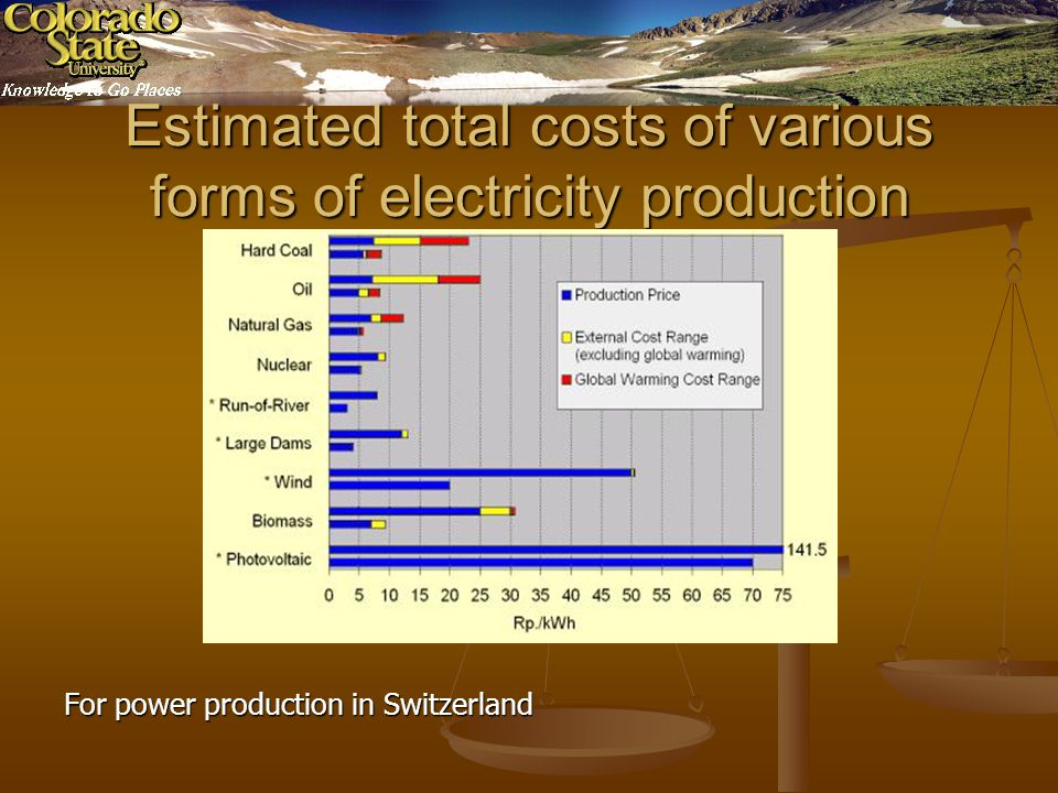 Estimated total costs of various forms of electricity production For power production in Switzerland