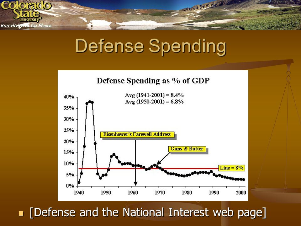 Defense Spending [Defense and the National Interest web page] [Defense and the National Interest web page]