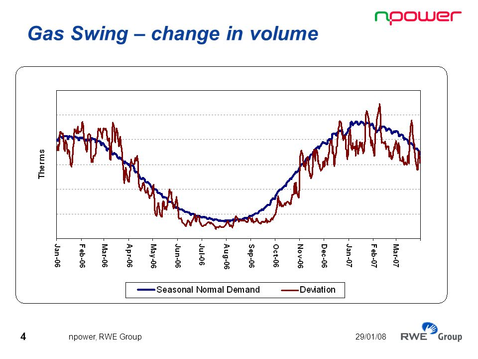 5 npower, RWE Group 29/01/08 Gas Swing - The risks If demand > hedged position, need to buy extra gas, greater demand pushes prices up, may have to buy at a price greater than tariff.