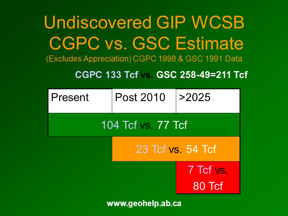 www.geohelp.ab.ca Undiscovered GIP WCSB CGPC vs. GSC Estimate (Excludes Appreciation) CGPC 1998 & GSC 1991 Data PresentPost 2010>2025 104 Tcf vs. 77 T