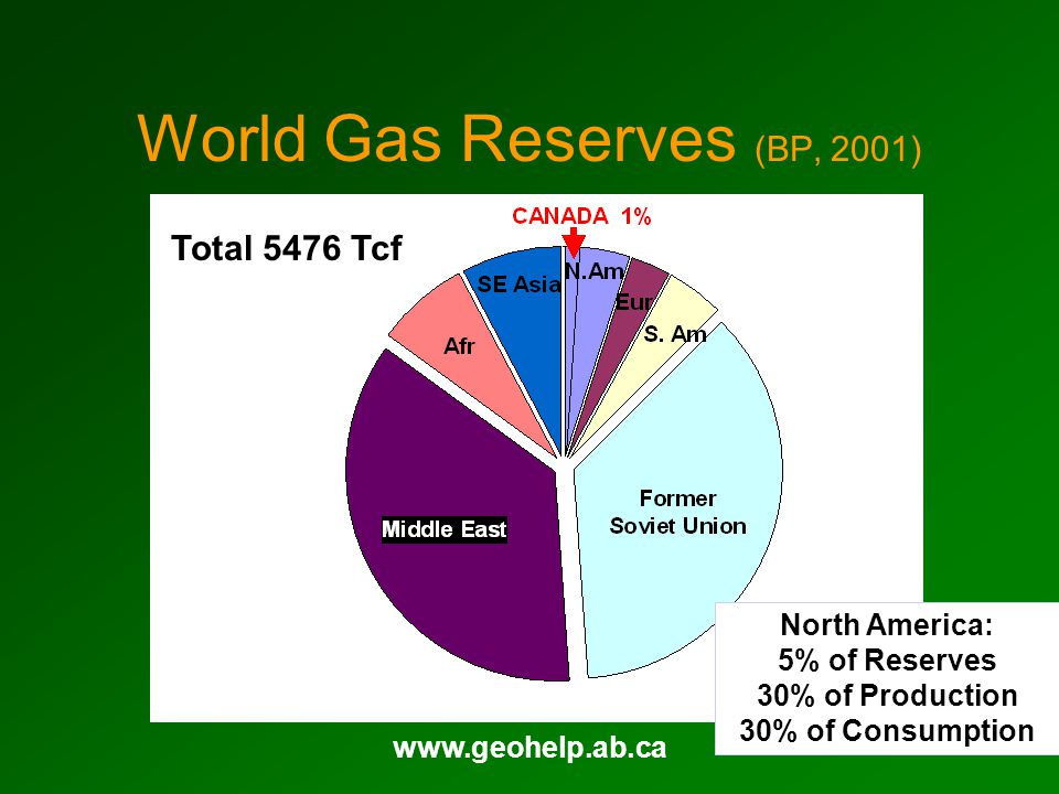 www.geohelp.ab.ca World Gas Reserves (BP, 2001) North America: 5% of Reserves 30% of Production 30% of Consumption Total 5476 Tcf