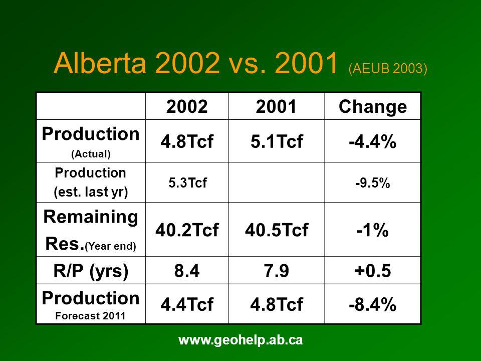 www.geohelp.ab.ca Alberta 2002 vs.