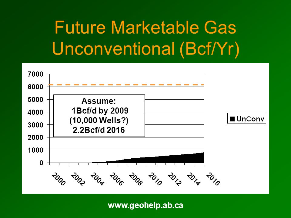 www.geohelp.ab.ca Future Marketable Gas Unconventional (Bcf/Yr) Assume: 1Bcf/d by 2009 (10,000 Wells?) 2.2Bcf/d 2016