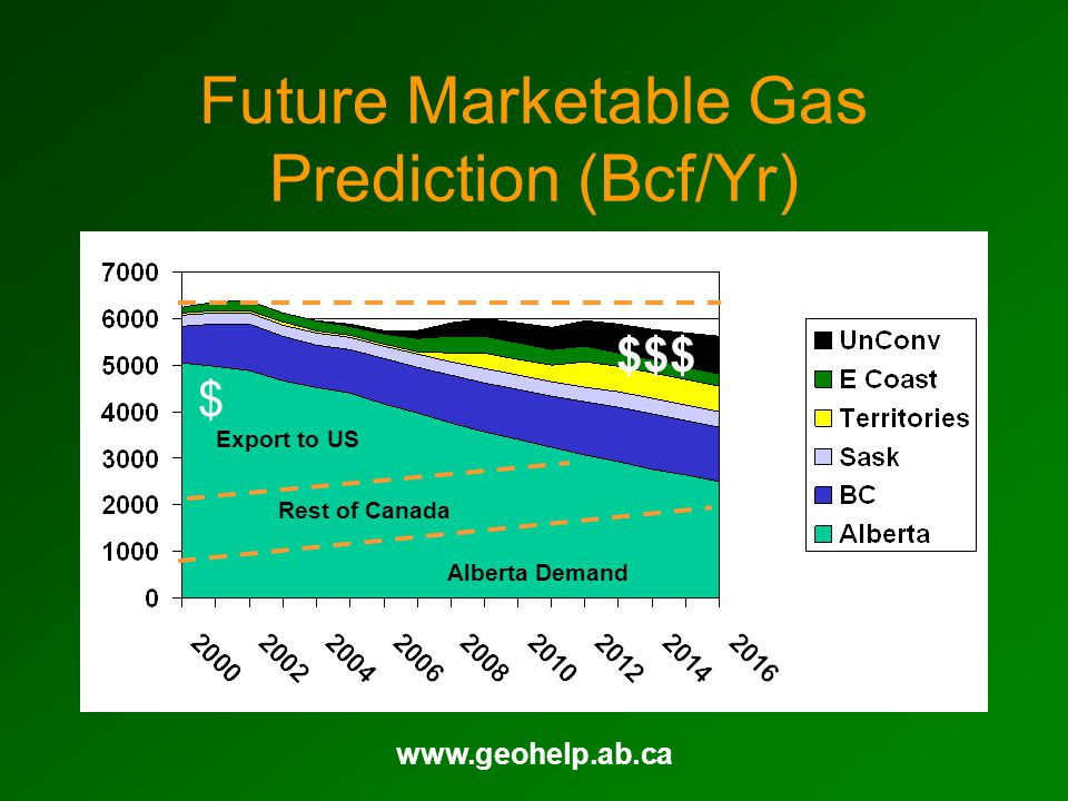 www.geohelp.ab.ca Future Marketable Gas Prediction (Bcf/Yr) Alberta Demand Rest of Canada Export to US $ $$$