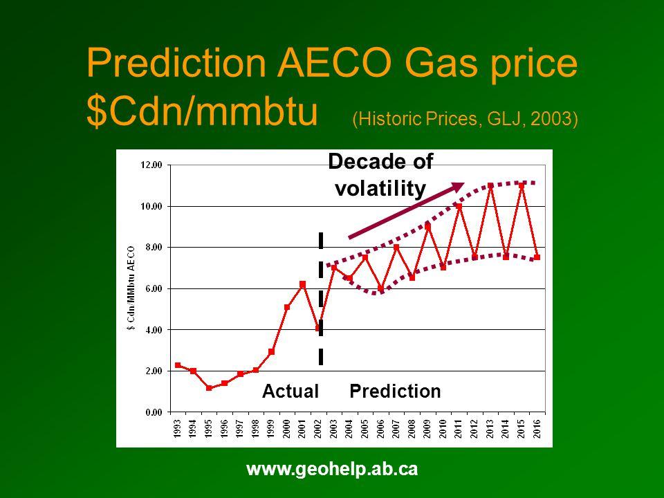 www.geohelp.ab.ca Prediction AECO Gas price $Cdn/mmbtu (Historic Prices, GLJ, 2003) ActualPrediction Decade of volatility