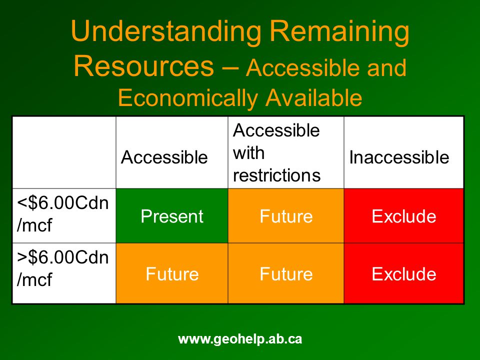 www.geohelp.ab.ca Understanding Remaining Resources – Accessible and Economically Available Accessible Accessible with restrictions Inaccessible <$6.0