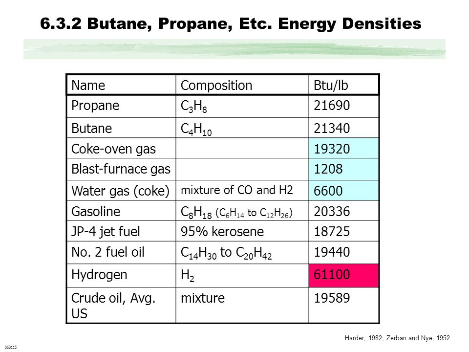 6.3.2 Butane, Propane, Etc. Energy Densities 060115 NameCompositionBtu/lb PropaneC3H8C3H8 21690 ButaneC 4 H 10 21340 Coke-oven gas19320 Blast-furnace