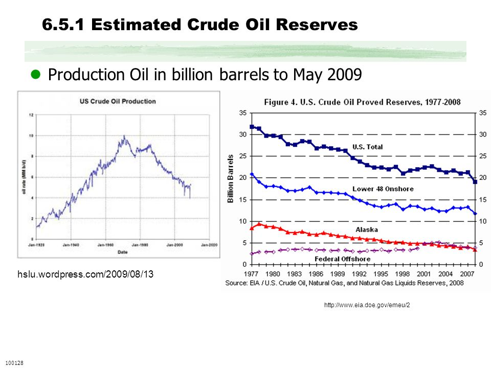 6.5.1 Estimated Crude Oil Reserves Production Oil in billion barrels to May 2009 100128 http://www.eia.doe.gov/emeu/2 hslu.wordpress.com/2009/08/13