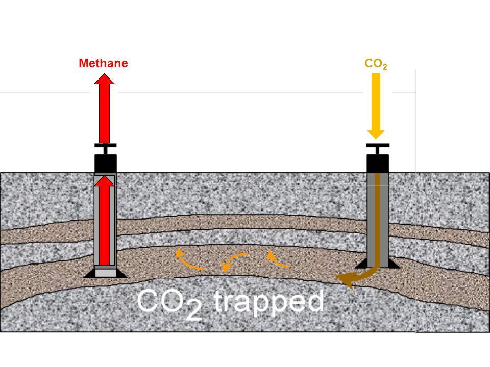 MethaneCO 2