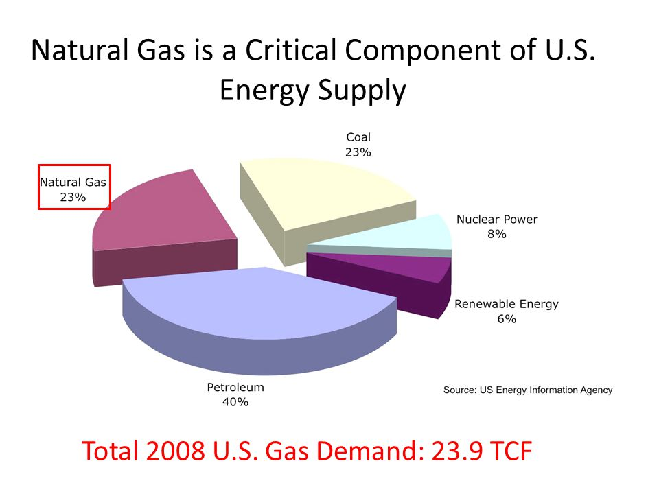 Natural Gas is a Critical Component of U.S. Energy Supply Total 2008 U.S. Gas Demand: 23.9 TCF