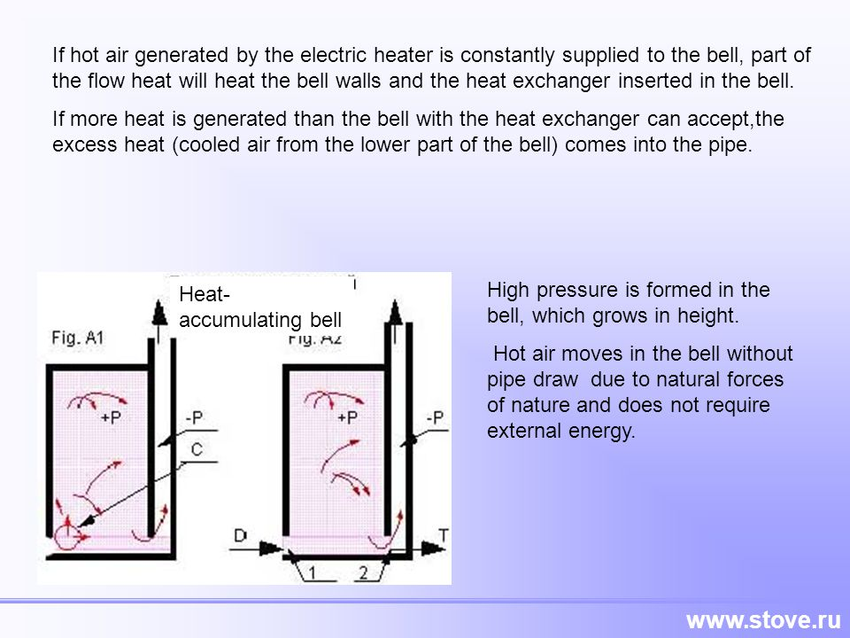 www.stove.ru If hot air generated by the electric heater is constantly supplied to the bell, part of the flow heat will heat the bell walls and the he