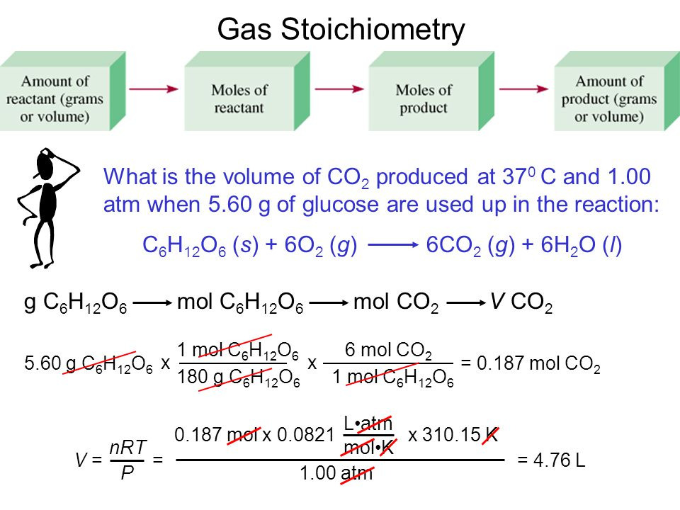 Gas Stoichiometry What is the volume of CO 2 produced at 37 0 C and 1.00 atm when 5.60 g of glucose are used up in the reaction: C 6 H 12 O 6 (s) + 6O 2 (g) 6CO 2 (g) + 6H 2 O (l) g C 6 H 12 O 6 mol C 6 H 12 O 6 mol CO 2 V CO g C 6 H 12 O 6 1 mol C 6 H 12 O g C 6 H 12 O 6 x 6 mol CO 2 1 mol C 6 H 12 O 6 x = mol CO 2 V = nRT P mol x x K Latm molK 1.00 atm = = 4.76 L