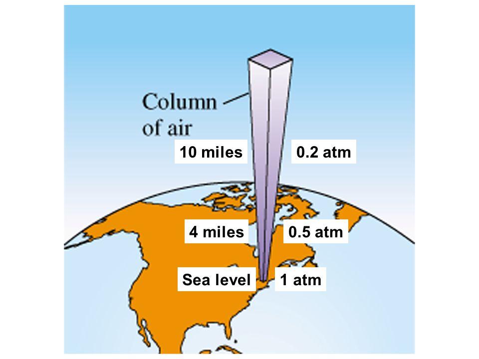 Sea level1 atm 4 miles0.5 atm 10 miles0.2 atm