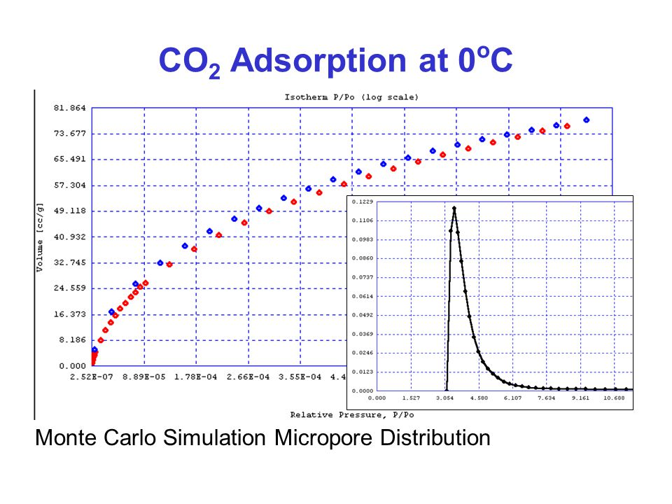 CO 2 Adsorption at 0 o C Monte Carlo Simulation Micropore Distribution