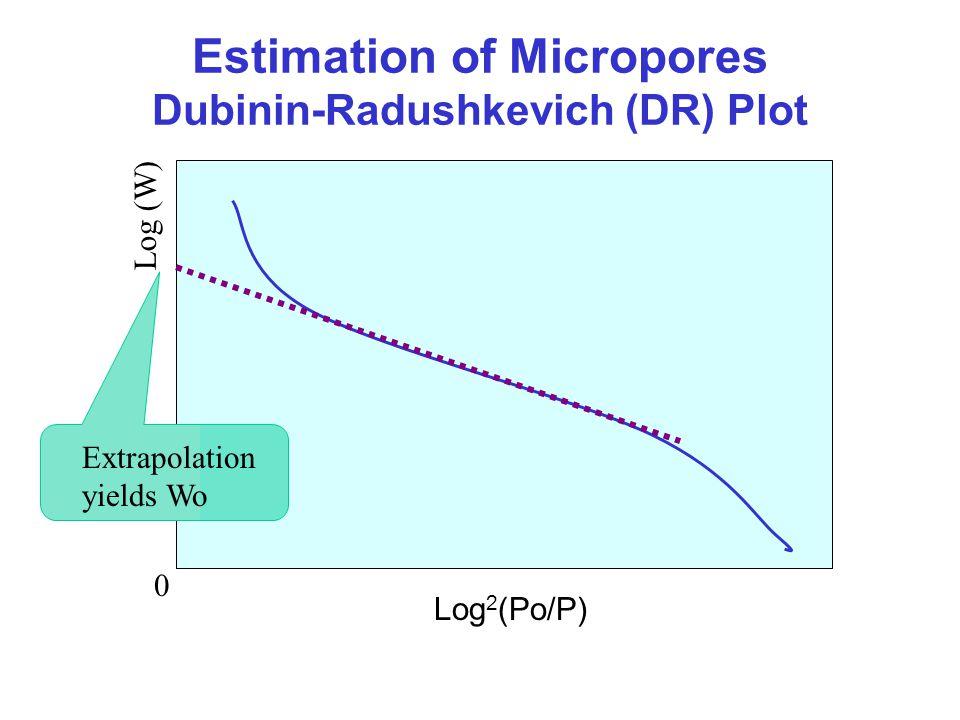 Log 2 (Po/P) Log (W) Extrapolation yields Wo Estimation of Micropores Dubinin-Radushkevich (DR) Plot 0