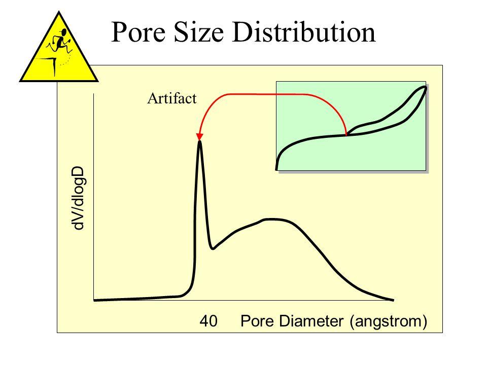 Pore Size Distribution 40Pore Diameter (angstrom) dV/dlogD Artifact