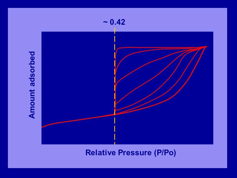 Relative Pressure (P/Po) Amount adsorbed ~ 0.42