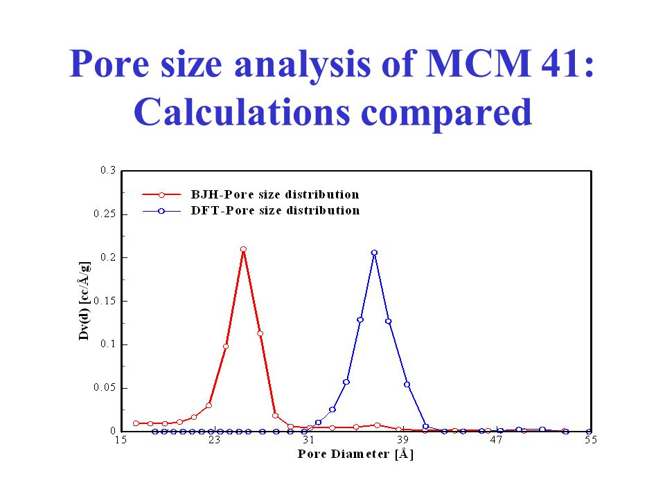 Pore size analysis of MCM 41: Calculations compared