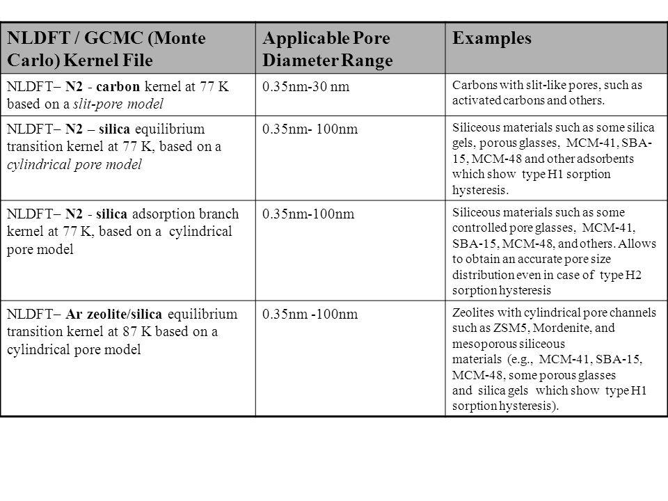 NLDFT / GCMC (Monte Carlo) Kernel File Applicable Pore Diameter Range Examples NLDFT– N2 - carbon kernel at 77 K based on a slit-pore model 0.35nm-30