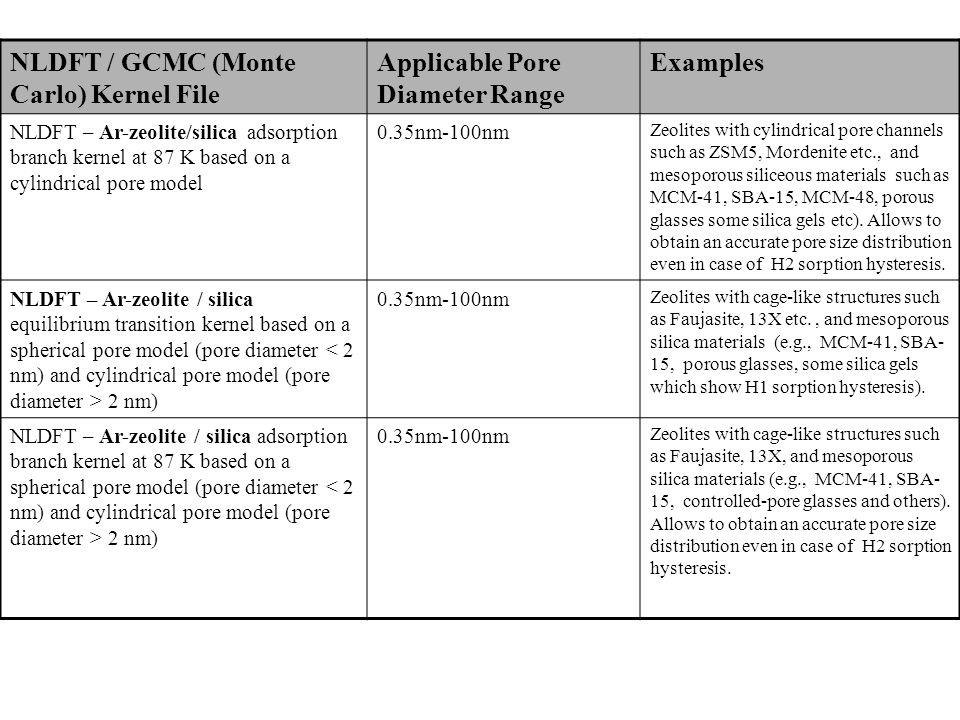 NLDFT / GCMC (Monte Carlo) Kernel File Applicable Pore Diameter Range Examples NLDFT – Ar-zeolite/silica adsorption branch kernel at 87 K based on a c