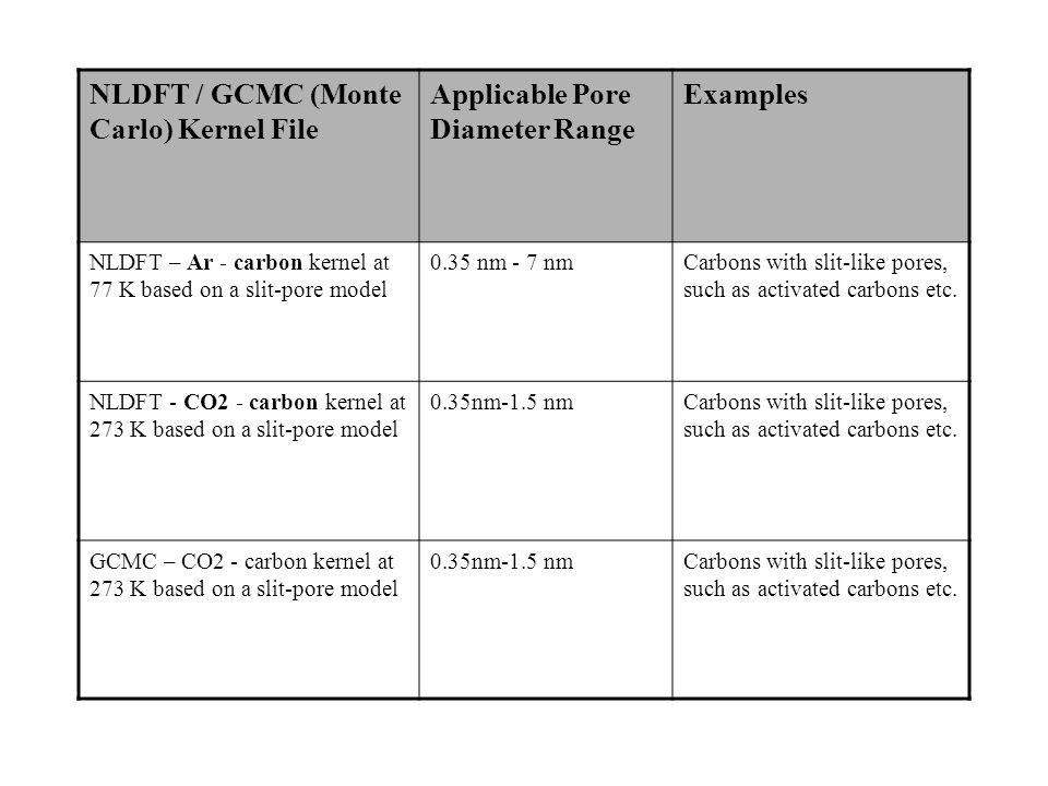 NLDFT / GCMC (Monte Carlo) Kernel File Applicable Pore Diameter Range Examples NLDFT – Ar - carbon kernel at 77 K based on a slit-pore model 0.35 nm -