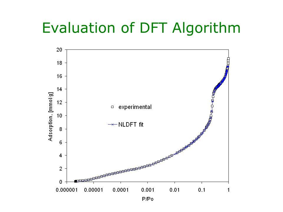Evaluation of DFT Algorithm