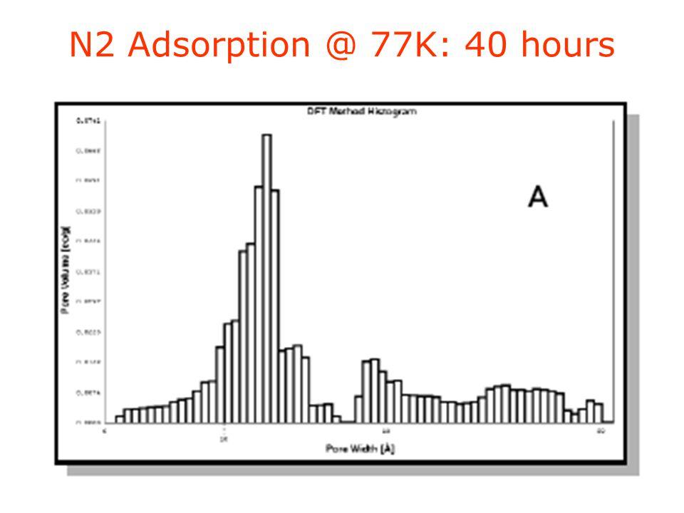 N2 Adsorption @ 77K: 40 hours