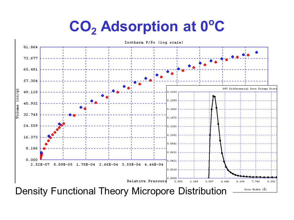 CO 2 Adsorption at 0 o C Density Functional Theory Micropore Distribution