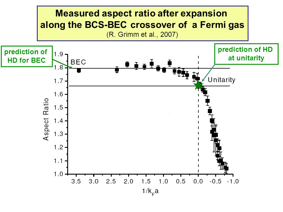 Measured aspect ratio after expansion along the BCS-BEC crossover of a Fermi gas (R. Grimm et al., 2007) prediction of HD at unitarity prediction of H