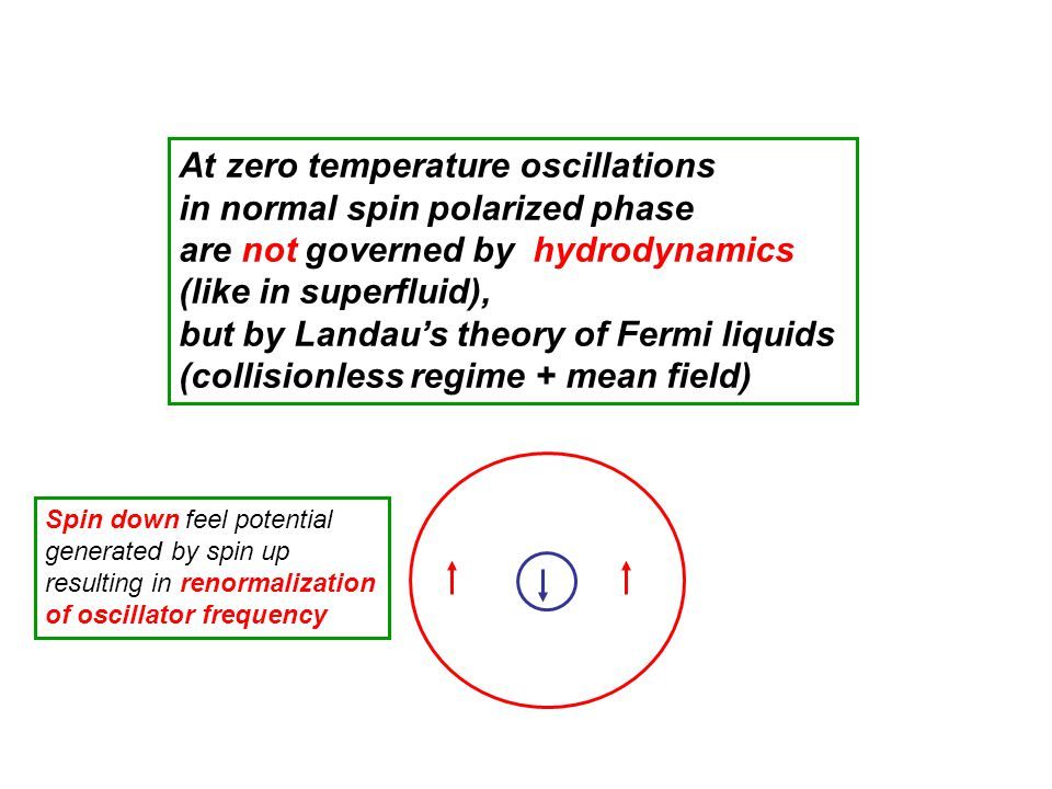 At zero temperature oscillations in normal spin polarized phase are not governed by hydrodynamics (like in superfluid), but by Landaus theory of Fermi