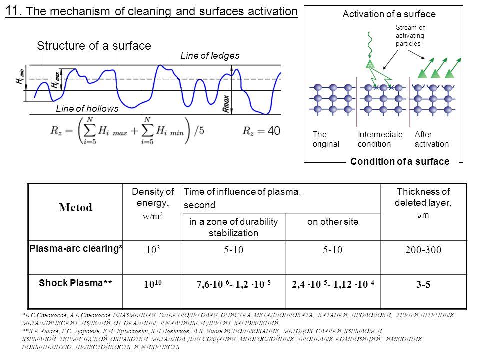 Metod Density of energy, w/m 2 Time of influence of plasma, second Thickness of deleted layer, m in a zone of durability stabilization on other site Plasma-arc clearing* 10 3 5-10 200-300 Shock Plasma **10 7,6·10 -6 - 1,2 ·10 -5 2,4 ·10 -5 - 1,12 ·10 -4 3-5 *Е.С.Сенокосов, А.Е.Сенокосов ПЛАЗМЕННАЯ ЭЛЕКТРОДУГОВАЯ ОЧИСТКА МЕТАЛЛОПРОКАТА, КАТАНКИ, ПРОВОЛОКИ, ТРУБ И ШТУЧНЫХ МЕТАЛЛИЧЕСКИХ ИЗДЕЛИЙ ОТ ОКАЛИНЫ, РЖАВЧИНЫ И ДРУГИХ ЗАГРЯЗНЕНИЙ **В.К.Ашаев, Г.С.