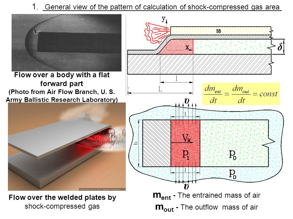 Scheme of joint f ormation Initial condition The beginning of process, formation of the shock-compressed gas area Volumetric interaction with formation of connection behind a contact point.