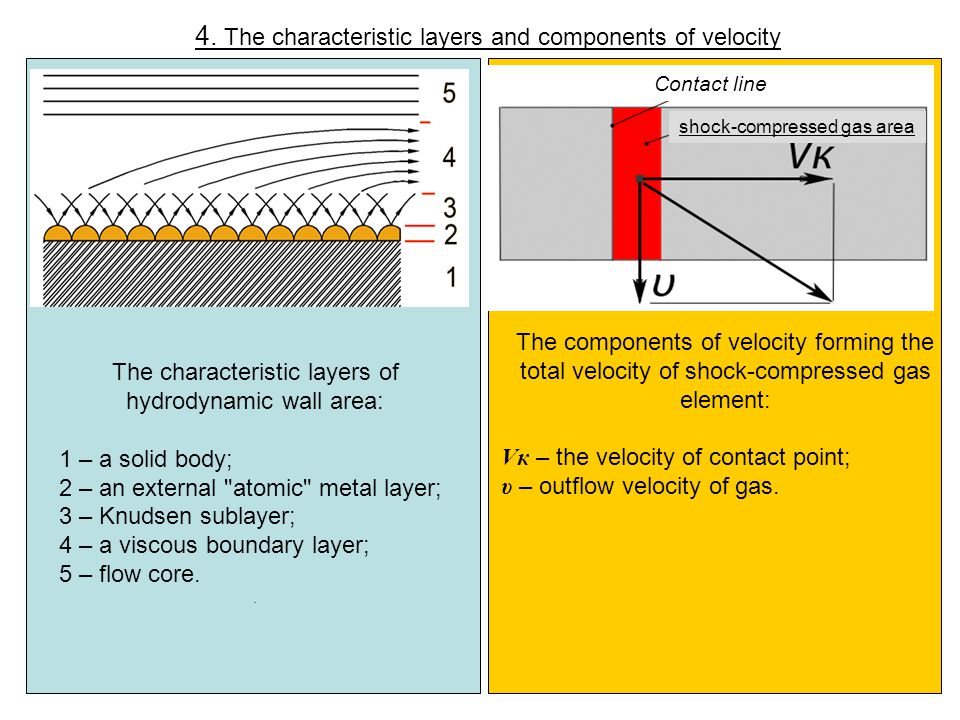 4. The characteristic layers and components of velocity The characteristic layers of hydrodynamic wall area: 1 – a solid body; 2 – an external