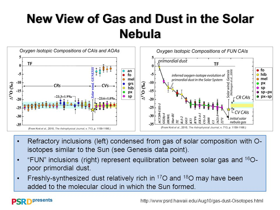 http://www.psrd.hawaii.edu/Aug10/gas-dust-Oisotopes.html New View of Gas and Dust in the Solar Nebula Refractory inclusions (left) condensed from gas of solar composition with O- isotopes similar to the Sun (see Genesis data point).