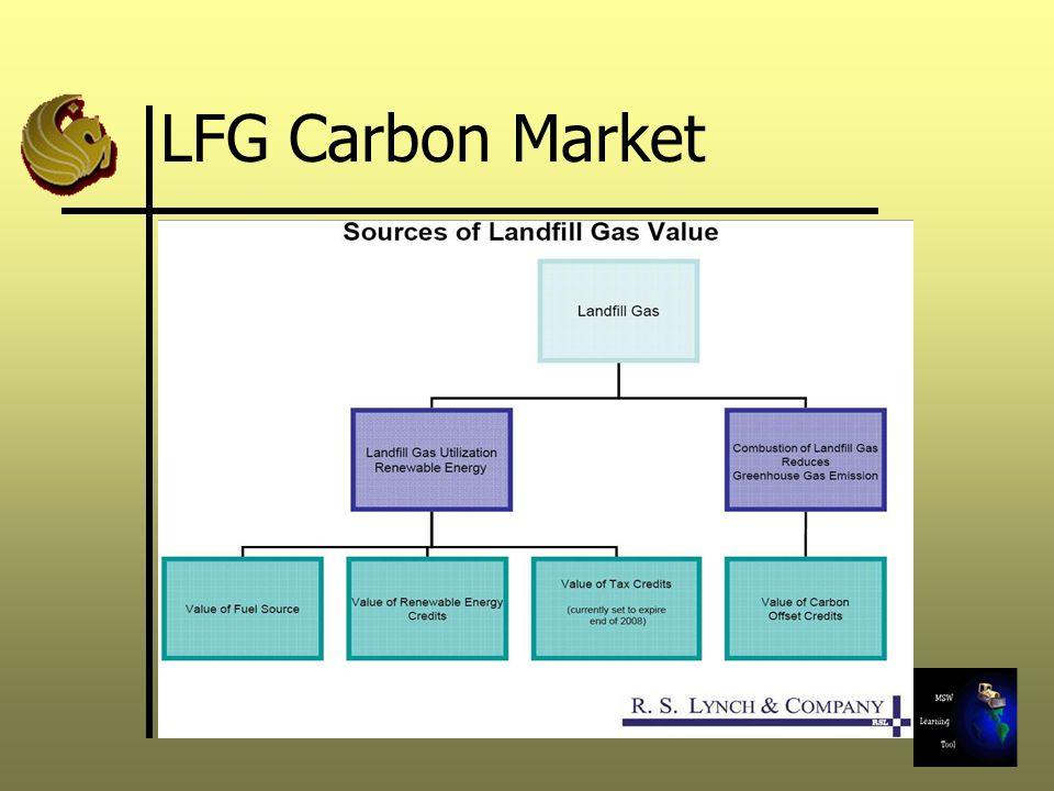 LFG Carbon Market