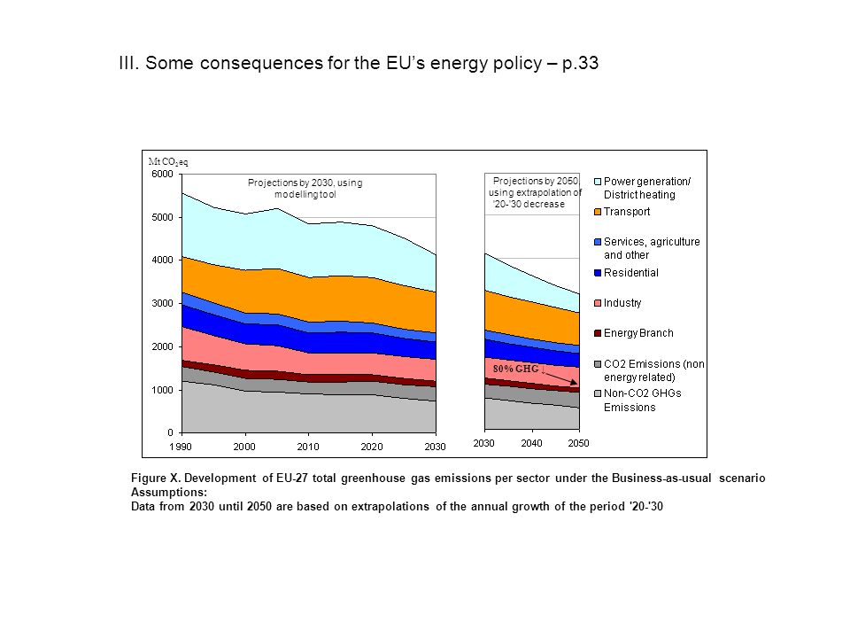III. Some consequences for the EUs energy policy – p.33 Mt CO 2 eq Projections by 2030, using modelling tool Projections by 2050, using extrapolation