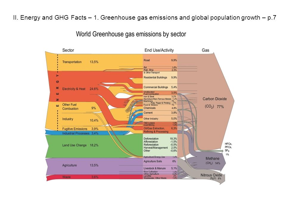 II. Energy and GHG Facts – 1. Greenhouse gas emissions and global population growth – p.7