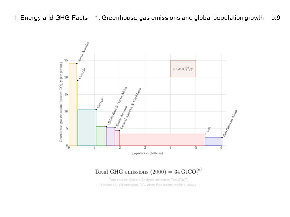 II. Energy and GHG Facts – 1. Greenhouse gas emissions and global population growth – p.9