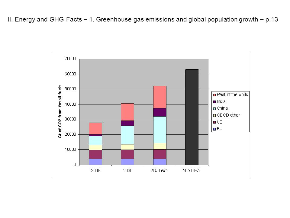 II. Energy and GHG Facts – 1. Greenhouse gas emissions and global population growth – p.13