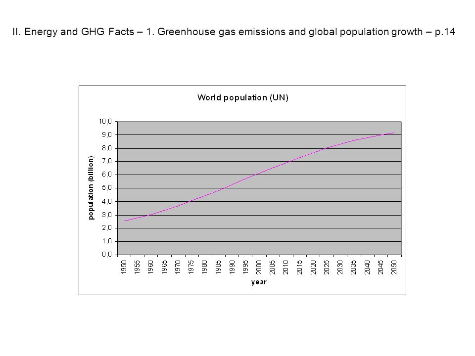 II. Energy and GHG Facts – 1. Greenhouse gas emissions and global population growth – p.14