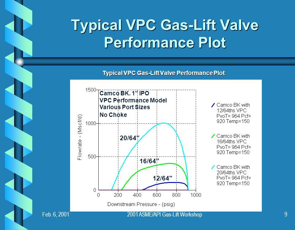 Feb. 6, 20012001 ASME/API Gas-Lift Workshop9 Typical VPC Gas-Lift Valve Performance Plot Camco BK. 1