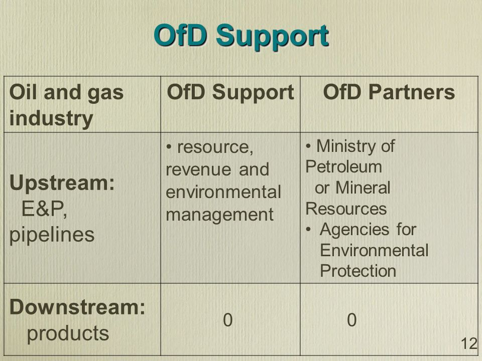 OfD Support Oil and gas industry OfD SupportOfD Partners Upstream: E&P, pipelines resource, revenue and environmental management Ministry of Petroleum or Mineral Resources Agencies for Environmental Protection Downstream: products